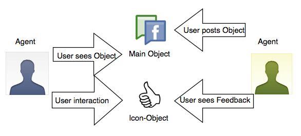 Figure 1. Simplified Facebook Notification/Communication Loop