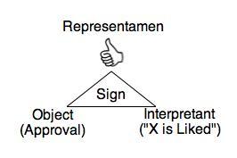 Figure 2. The thumb in a Peircean triad