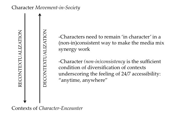Figure 17. Media Mix, Movement-in-Society, and Character (Non-In)Consistency