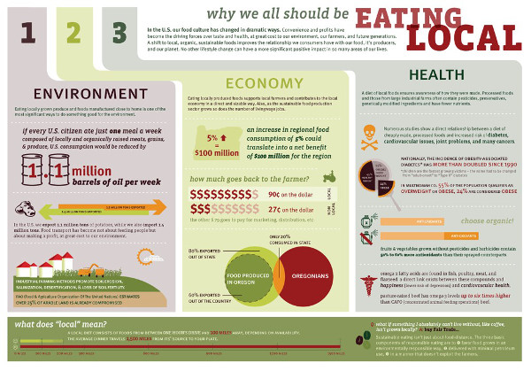 Figure 6. Why we all should be EATING LOCAL http://www.jen-drivenbydesign.com/wp-content/uploads/2011/08/WHY_eat_local1.jpg