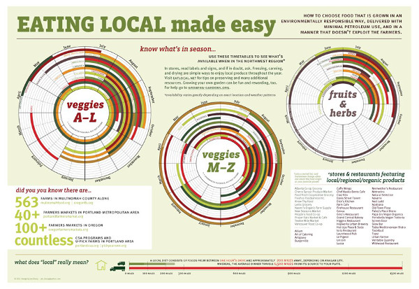 Figure 12 EATING LOCAL made easy http://cherrysprout.com/wp-content/uploads/2011/02/HOW_eat_local.jpg