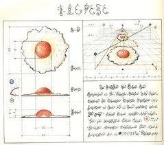 Fig. 2: Serafini egg diagram, using perspective